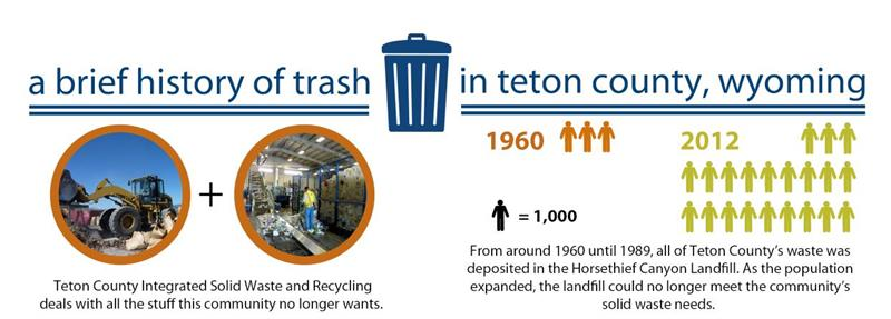 Brief History of Trash in Teton County, Wyoming - Part 1